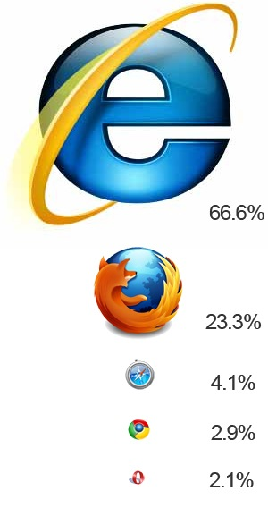 The Web Browser War - Firefox vs. IE vs. Chrome